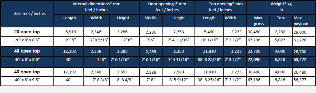 Container Sizes Rjj Freight